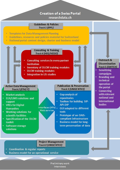 Management And Organization Business Plan