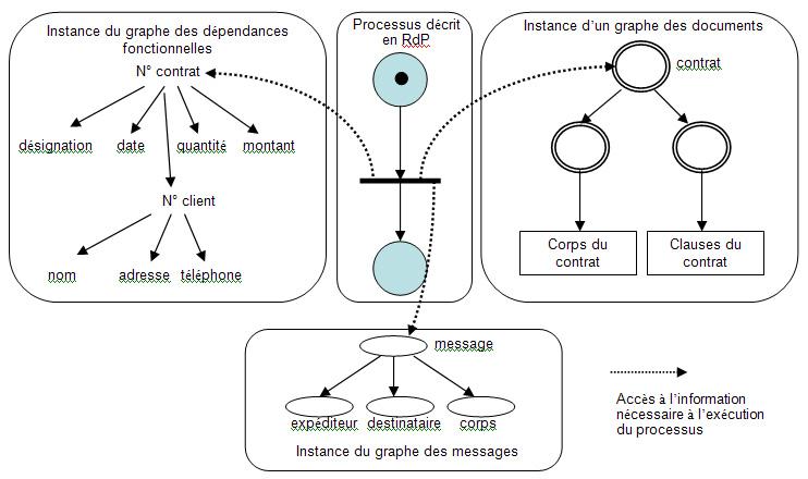 Figure 3 connaissances nécessaires à lexécution du processus représenté par un rdp
