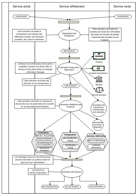 Processus illustrant de laffrètement pour une société de négoce les