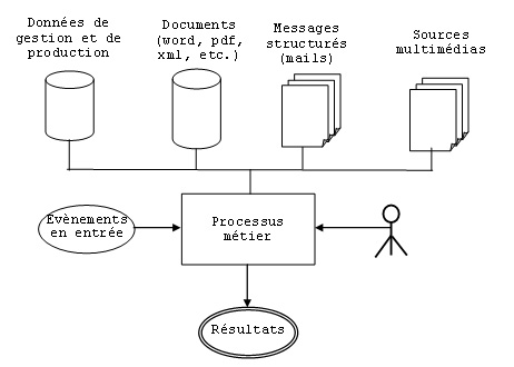 article sur la réingénierie des processus métier pdf download